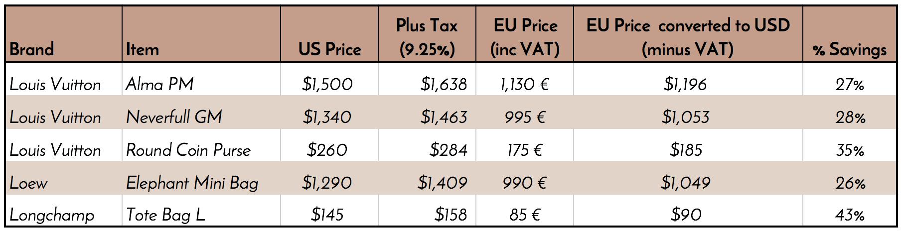 european handbag prices vs. U.S. prices